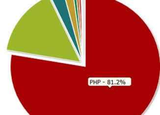 50 Popular PHP Frameworks: Developing Website and Web Application